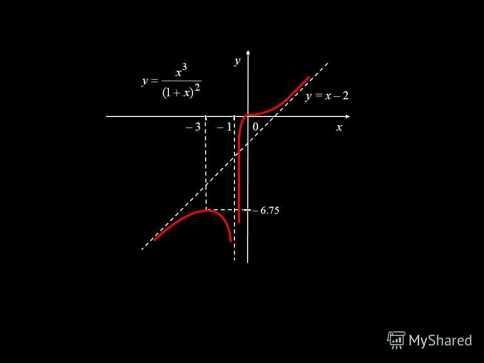 x y 0 – 6.75 – 3– 1 y = x – 2