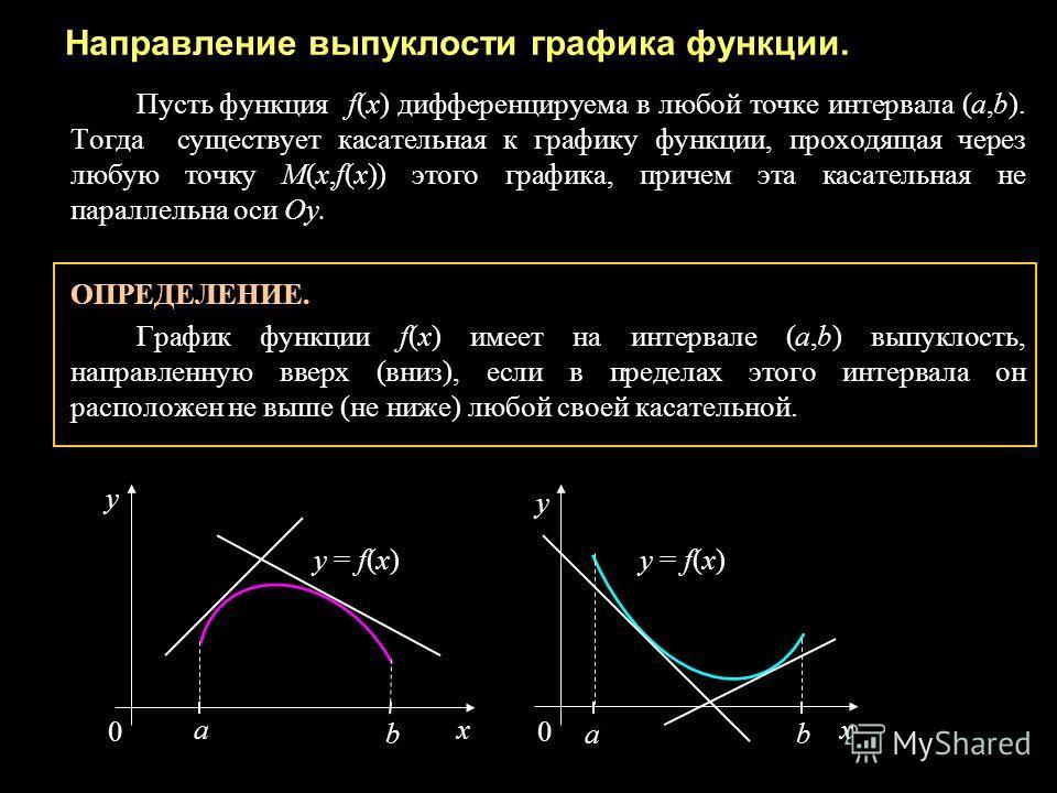 Направление выпуклости графика функции. Пусть функцияf(x) дифференцируема в любой точке интервала (а,b). Тогда существует касательная к графику функции, проходящая через любую точку М(x,f(x)) этого графика, причем эта касательная не параллельна оси О