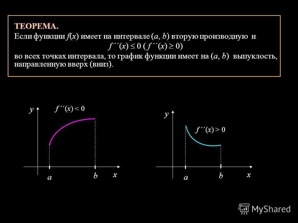 ТЕОРЕМА. Если функции f(x) имеет на интервале (а, b) вторую производную и f ´´(x) 0 ( f ´´(x) 0) во всех точках интервала, то график функции имеет на (а, b) выпуклость, направленную вверх (вниз). x y a b f ´´(x) < 0 x y f ´´(x) > 0 a b
