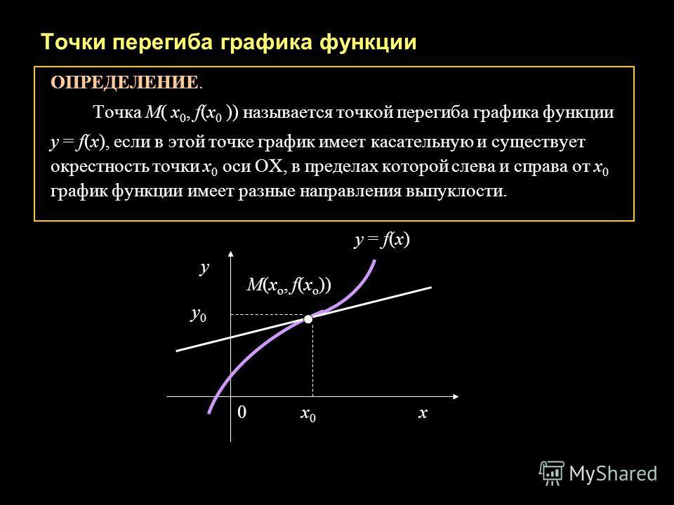 Точки перегиба графика функции ОПРЕДЕЛЕНИЕ. Точка М( х 0, f(х 0 )) называется точкой перегиба графика функции у = f(x), если в этой точке график имеет касательную и существует окрестность точки х 0 оси ОХ, в пределах которой слева и справа от х 0 гра