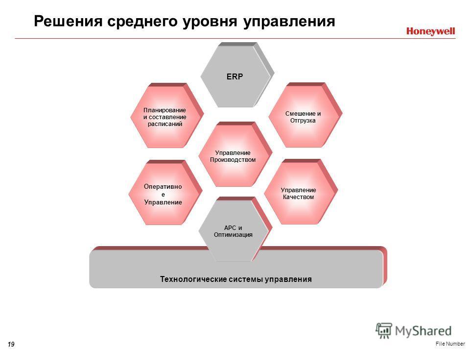 19 File Number Технологические системы управления Управление Производством Оперативно е Управление Планирование и составление расписаний APC и Оптимизация Смешение и Отгрузка Управление Качеством ERP Решения среднего уровня управления