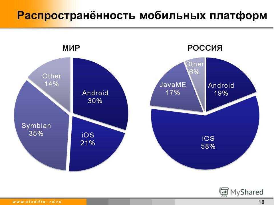 w w w. a l a d d i n – r d. r u 16 Распространённость мобильных платформ