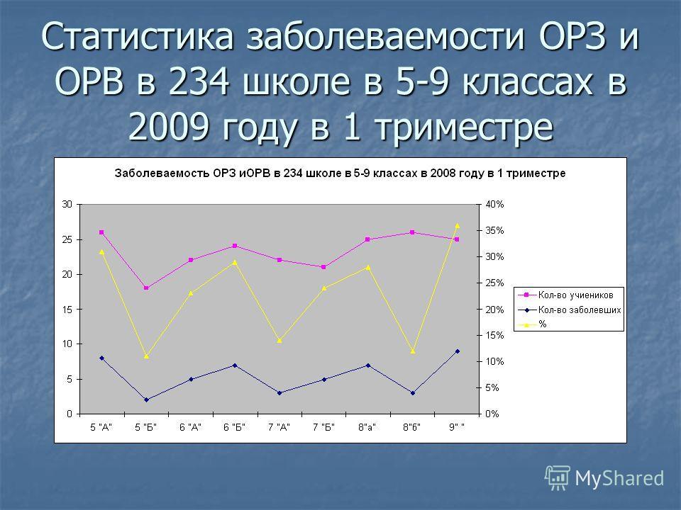 Статистика заболеваемости ОРЗ и ОРВ в 234 школе в 5-9 классах в 2009 году в 1 триместре