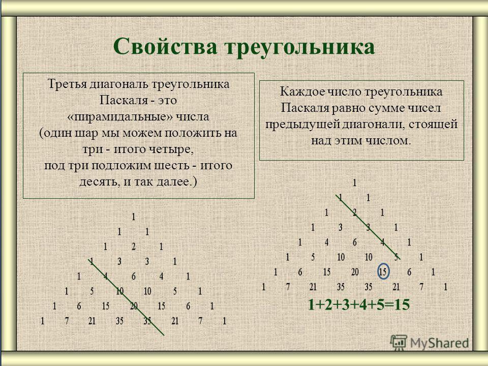 Свойства треугольника Третья диагональ треугольника Паскаля - это «пирамидальные» числа (один шар мы можем положить на три - итого четыре, под три подложим шесть - итого десять, и так далее.) Каждое число треугольника Паскаля равно сумме чисел предыд