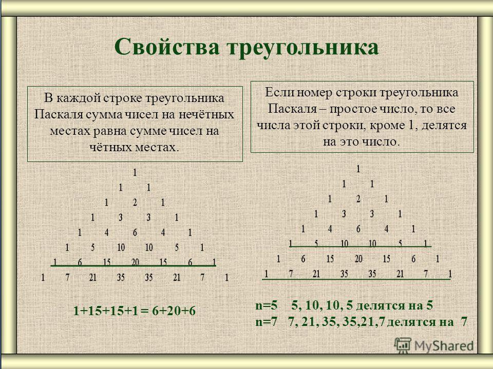 Свойства треугольника В каждой строке треугольника Паскаля сумма чисел на нечётных местах равна сумме чисел на чётных местах. 1+15+15+1 = 6+20+6 Если номер строки треугольника Паскаля – простое число, то все числа этой строки, кроме 1, делятся на это