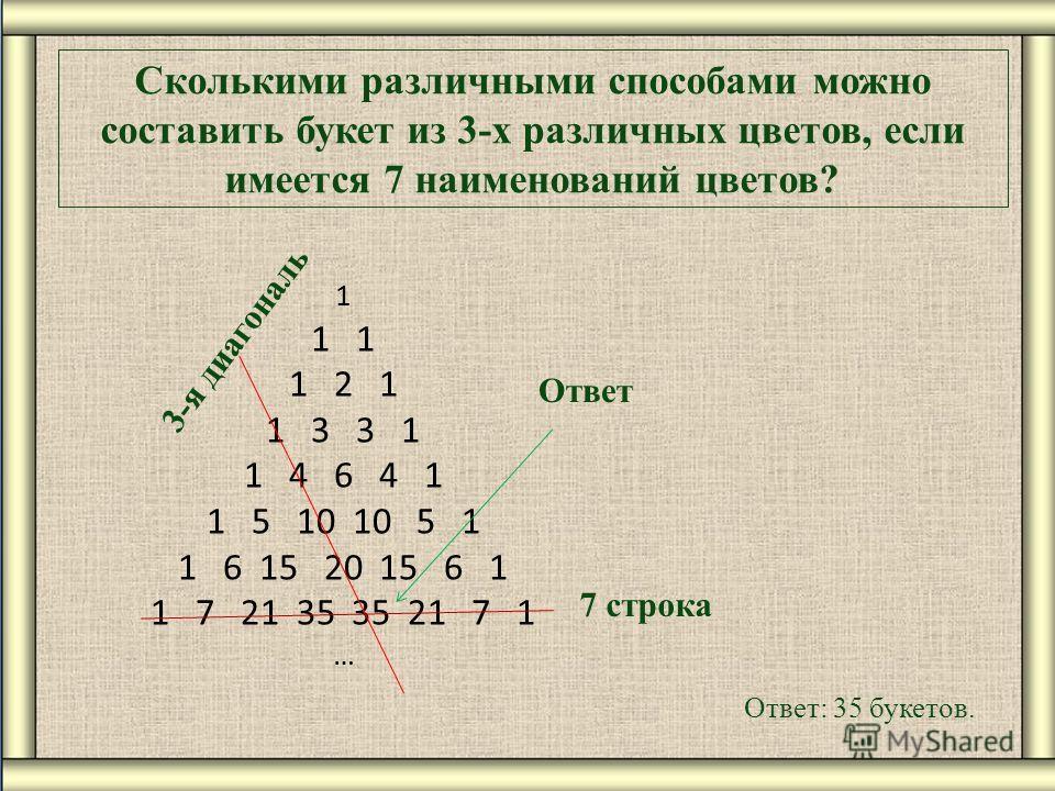 Сколькими различными способами можно составить букет из 3-х различных цветов, если имеется 7 наименований цветов? Ответ: 35 букетов. 1 1 2 1 1 3 3 1 1 4 6 4 1 1 5 10 10 5 1 1 6 15 20 15 6 1 1 7 21 35 35 21 7 1 … 7 строка Ответ 3-я диагональ