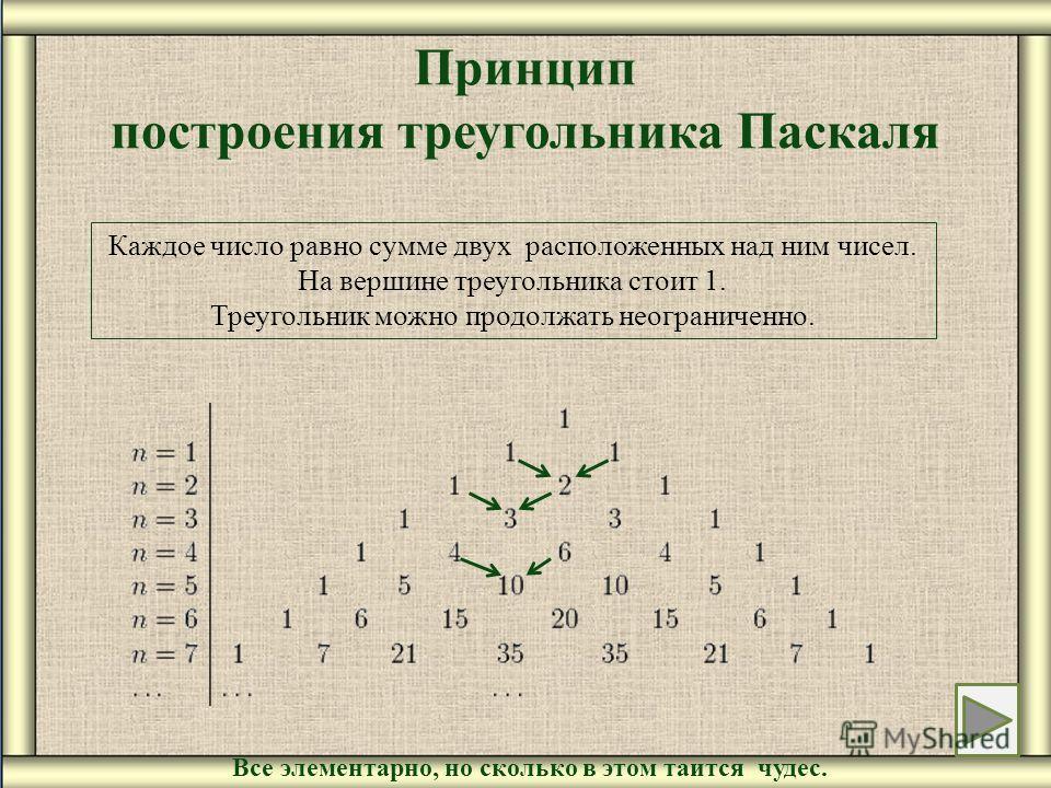 Принцип построения треугольника Паскаля Все элементарно, но сколько в этом таится чудес. Каждое число равно сумме двух расположенных над ним чисел. На вершине треугольника стоит 1. Треугольник можно продолжать неограниченно.