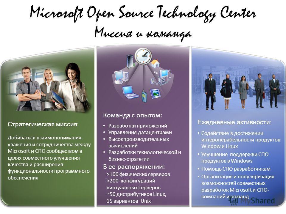 Microsoft Open Source Technology Center Миссия и команда Ежедневные активности: Содействие в достижении интероперабельности продуктов Window и Linux Улучшение поддержки СПО продуктов в Windows Помощь СПО разработчикам Организация и популяризация возм