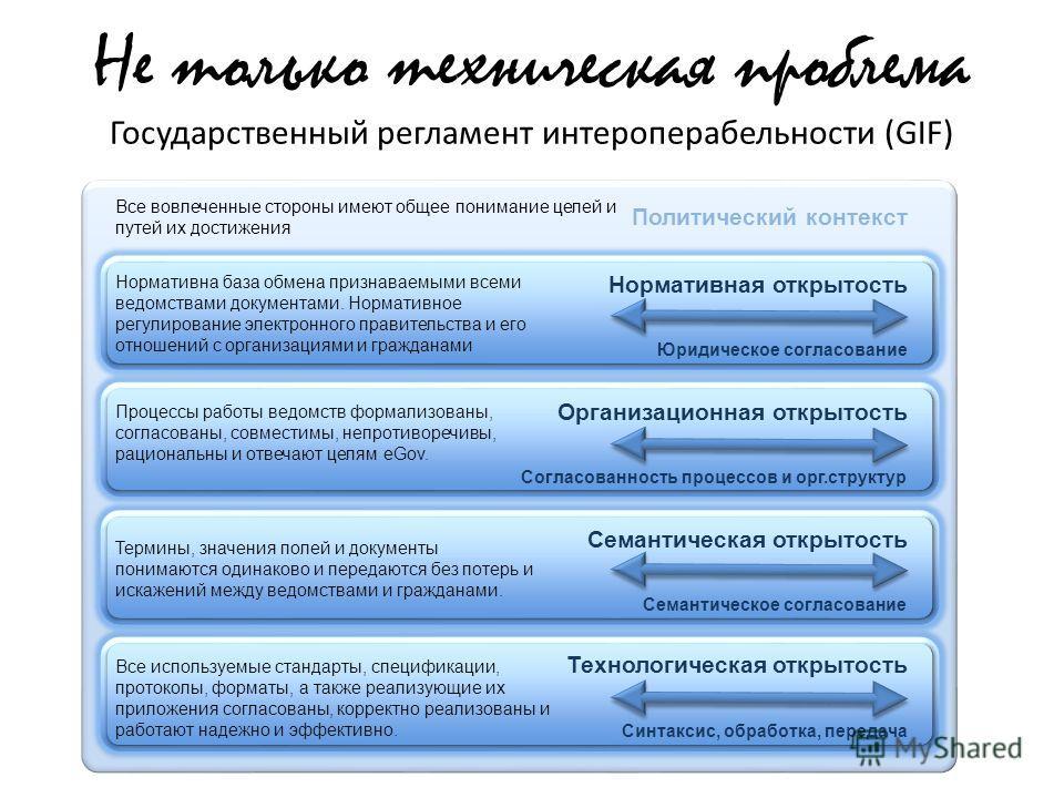 Не только техническая проблема Государственный регламент интероперабельности (GIF) Все вовлеченные стороны имеют общее понимание целей и путей их достижения Политический контекст Процессы работы ведомств формализованы, согласованы, совместимы, непрот