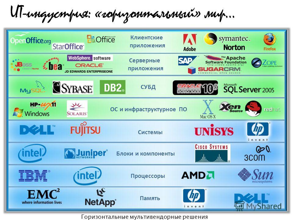 ИТ-индустрия: «горизонтальный» мир... Горизонтальные мультивендорные решения Процессоры Системы Память Блоки и компоненты СУБД Клиентские приложения Серверные приложения ОС и инфраструктурное ПО