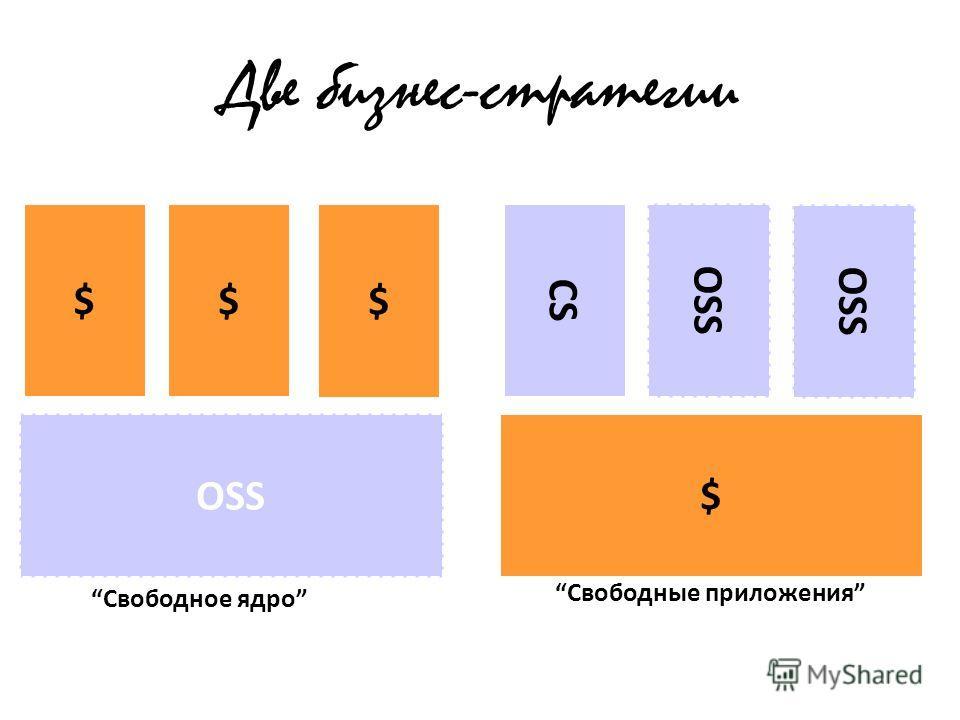 Две бизнес-стратегии CS $ OSS $ $ $ Свободные приложения Свободное ядро