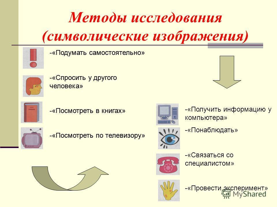 Методы исследования (символические изображения) -«Подумать самостоятельно» -«Спросить у другого человека» -«Посмотреть в книгах» -«Посмотреть по телевизору» -«Получить информацию у компьютера» -«Понаблюдать» -«Связаться со специалистом» -«Провести эк