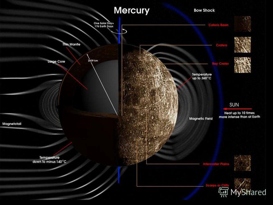 Информационная карта Меркурия