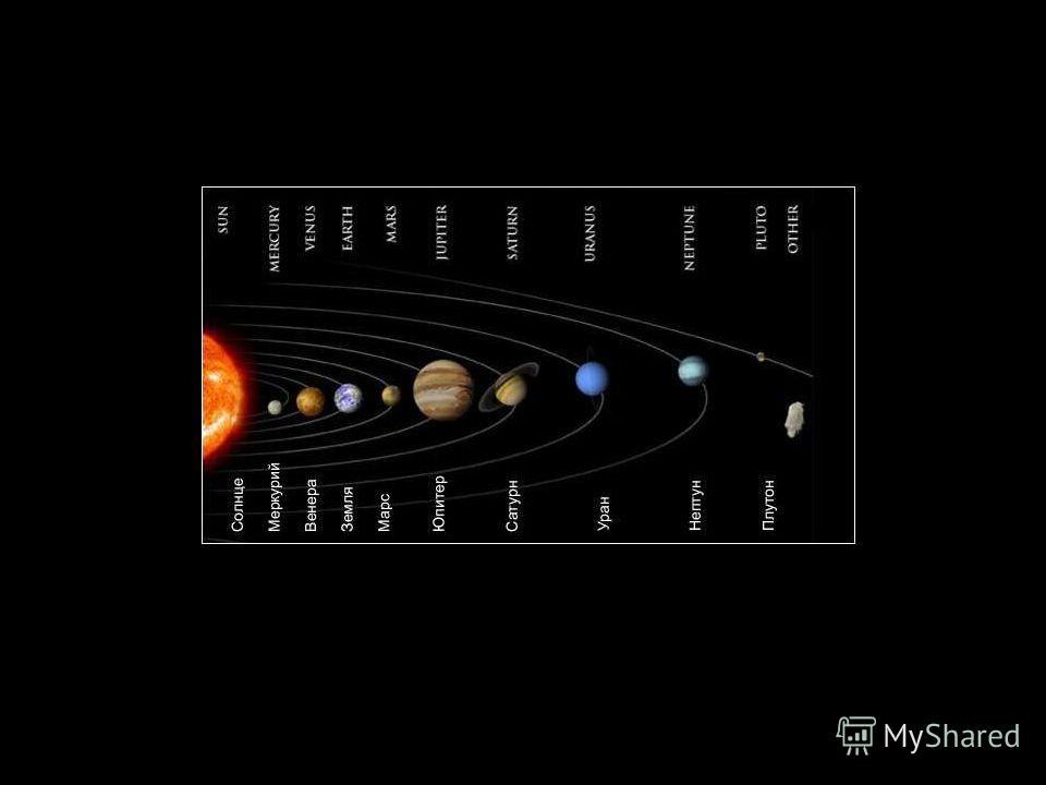 Расположение планет относительно Солнца
