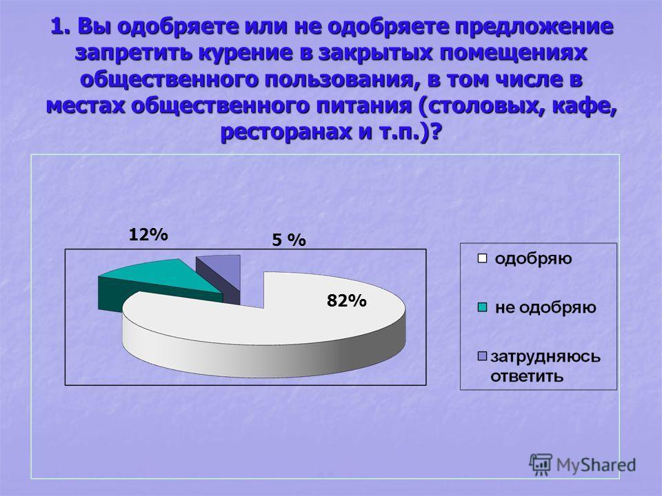 1. Вы одобряете или не одобряете предложение запретить курение в закрытых помещениях общественного пользования, в том числе в местах общественного питания (столовых, кафе, ресторанах и т.п.)? 82% 12% 5 %