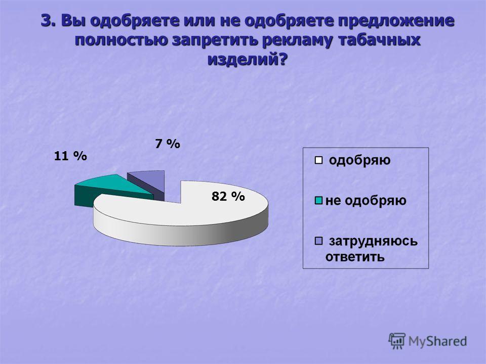 3. Вы одобряете или не одобряете предложение полностью запретить рекламу табачных изделий? 82 % 11 % 7 %