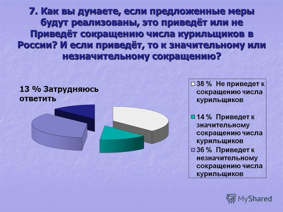 7. Как вы думаете, если предложенные меры будут реализованы, это приведёт или не Приведёт сокращению числа курильщиков в России? И если приведёт, то к значительному или незначительному сокращению? 13 % Затрудняюсь ответить