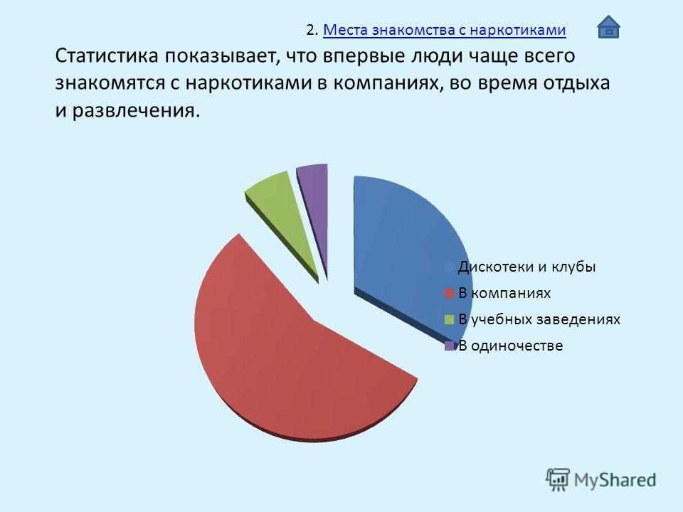 знакомства в сетях статистика