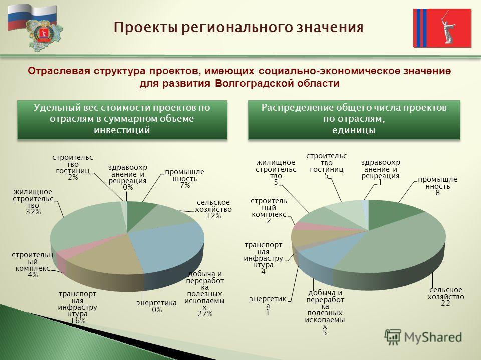 Проекты регионального значения Отраслевая структура проектов, имеющих социально-экономическое значение для развития Волгоградской области Распределение общего числа проектов по отраслям, единицы Распределение общего числа проектов по отраслям, единиц