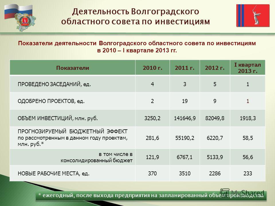 Показатели2010 г.2011 г.2012 г. I квартал 2013 г. ПРОВЕДЕНО ЗАСЕДАНИЙ, ед.4351 ОДОБРЕНО ПРОЕКТОВ, ед.21991 ОБЪЕМ ИНВЕСТИЦИЙ, млн. руб.3250,2141646,982049,81918,3 ПРОГНОЗИРУЕМЫЙ БЮДЖЕТНЫЙ ЭФФЕКТ по рассмотренным в данном году проектам, млн. руб.* 281,