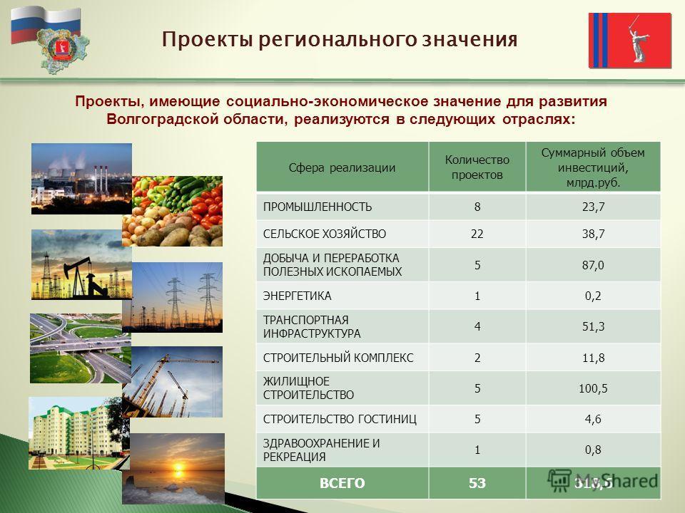 Проекты регионального значения Сфера реализации Количество проектов Суммарный объем инвестиций, млрд.руб. ПРОМЫШЛЕННОСТЬ823,7 СЕЛЬСКОЕ ХОЗЯЙСТВО2238,7 ДОБЫЧА И ПЕРЕРАБОТКА ПОЛЕЗНЫХ ИСКОПАЕМЫХ 587,0 ЭНЕРГЕТИКА10,2 ТРАНСПОРТНАЯ ИНФРАСТРУКТУРА 451,3 СТР