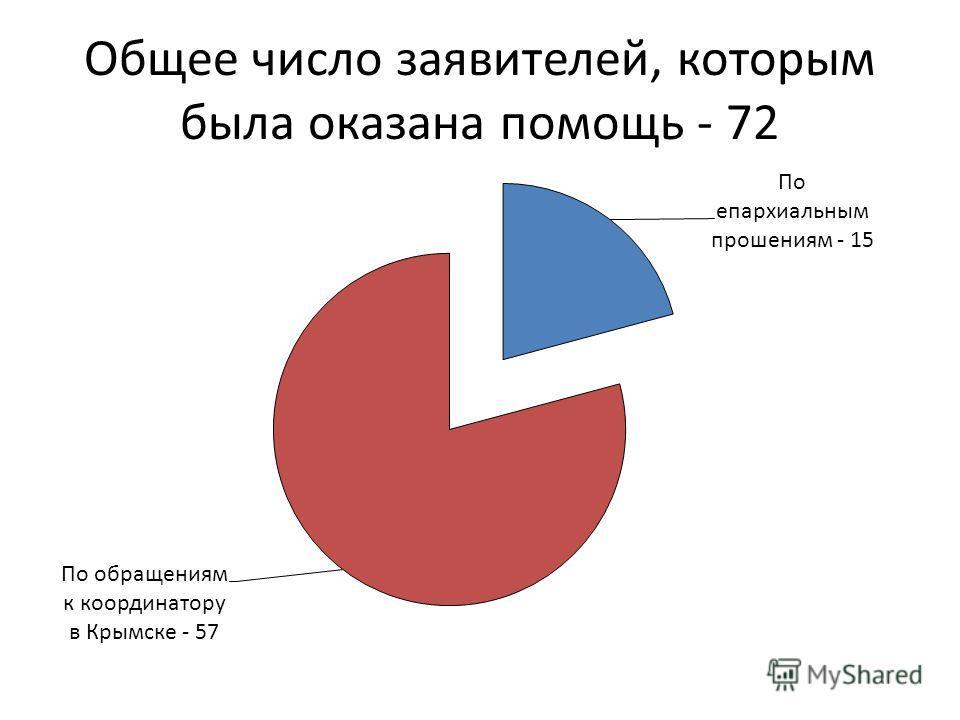 Общее число заявителей, которым была оказана помощь - 72