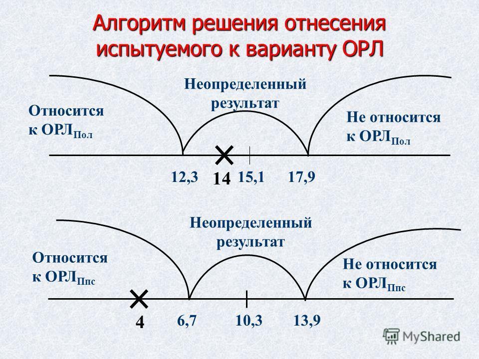 Алгоритм решения отнесения испытуемого к варианту ОРЛ 12,315,1 14 17,9 Неопределенный результат 6,710,3 4 13,9 Не относится к ОРЛ Пол Относится к ОРЛ Пол Неопределенный результат Не относится к ОРЛ Ппс Относится к ОРЛ Ппс
