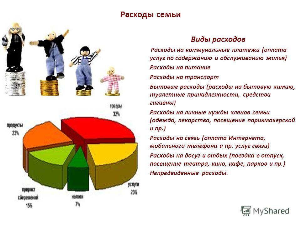 Расходы семьи Виды расходов Расходы на коммунальные платежи (оплата услуг по содержанию и обслуживанию жилья) Расходы на питание Расходы на транспорт Бытовые расходы (расходы на бытовую химию, туалетные принадлежности, средства гигиены) Расходы на ли