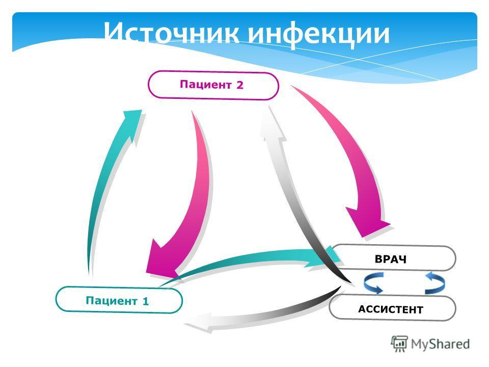 Источник инфекции Пациент 1 Пациент 2 ВРАЧ АССИСТЕНТ