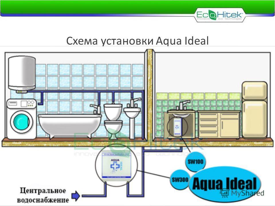 Схема установки Aqua Ideal