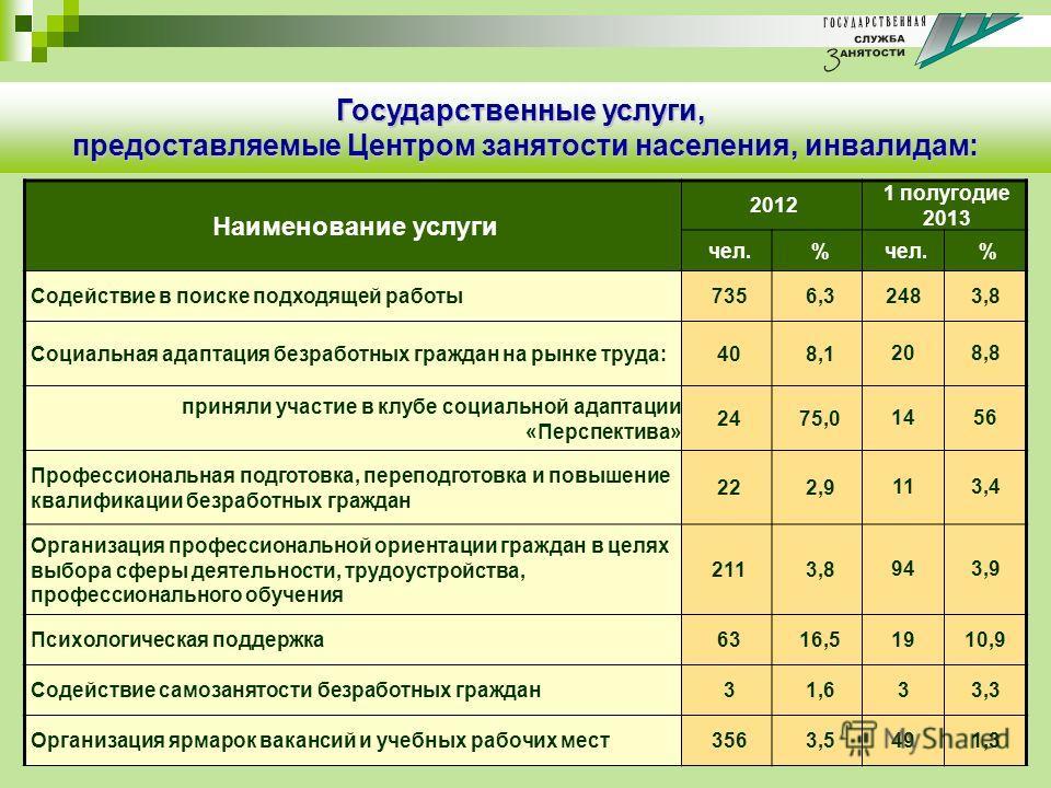 Наименование услуги 2012 1 полугодие 2013 чел.% % Содействие в поиске подходящей работы7356,3 2483,8 Социальная адаптация безработных граждан на рынке труда:408,1 208,8 приняли участие в клубе социальной адаптации «Перспектива» 2475,0 1456 Профессион