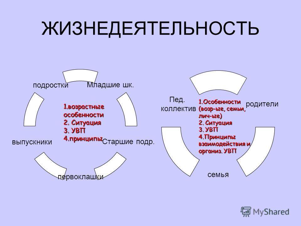 ЖИЗНЕДЕЯТЕЛЬНОСТЬ 1.возрастные особенности 1.возрастные особенности 2. Ситуация 3. УВП 4.принципы родители семья Пед. коллектив1.Особенности (возр-ые, семьи, лич-ые) 2. Ситуация 3. УВП 4.Принципы взаимодействия и организ. УВП Младшие шк. Старшие подр