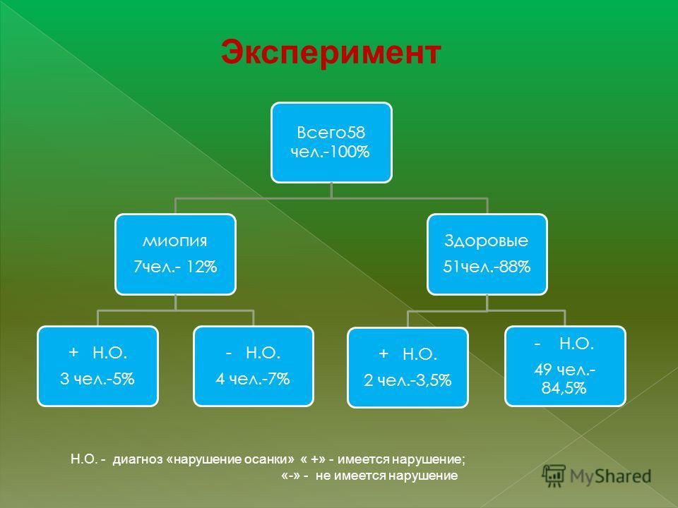 Эксперимент Всего58 чел.-100% миопия 7чел.- 12% + Н.О. 3 чел.-5% - Н.О. 4 чел.-7% Здоровые 51чел.-88% + Н.О. 2 чел.-3,5% - Н.О. 49 чел.- 84,5% Н.О. - диагноз «нарушение осанки» « +» - имеется нарушение; «-» - не имеется нарушение