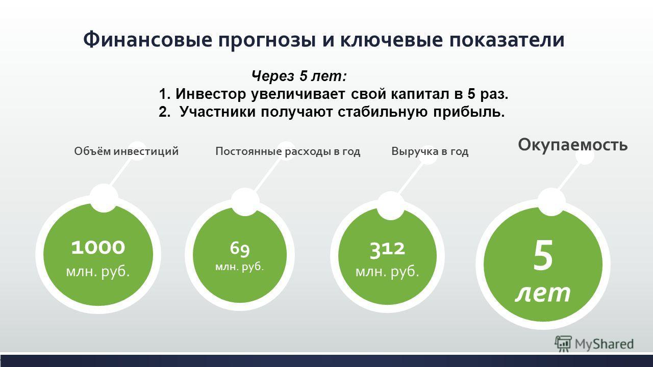 Через 5 лет: 1. Инвестор увеличивает свой капитал в 5 раз. 2. Участники получают стабильную прибыль. 1000 млн. руб. 69 млн. руб. 312 млн. руб. Финансовые прогнозы и ключевые показатели Выручка в годПостоянные расходы в годОбъём инвестиций 5 лет Окупа