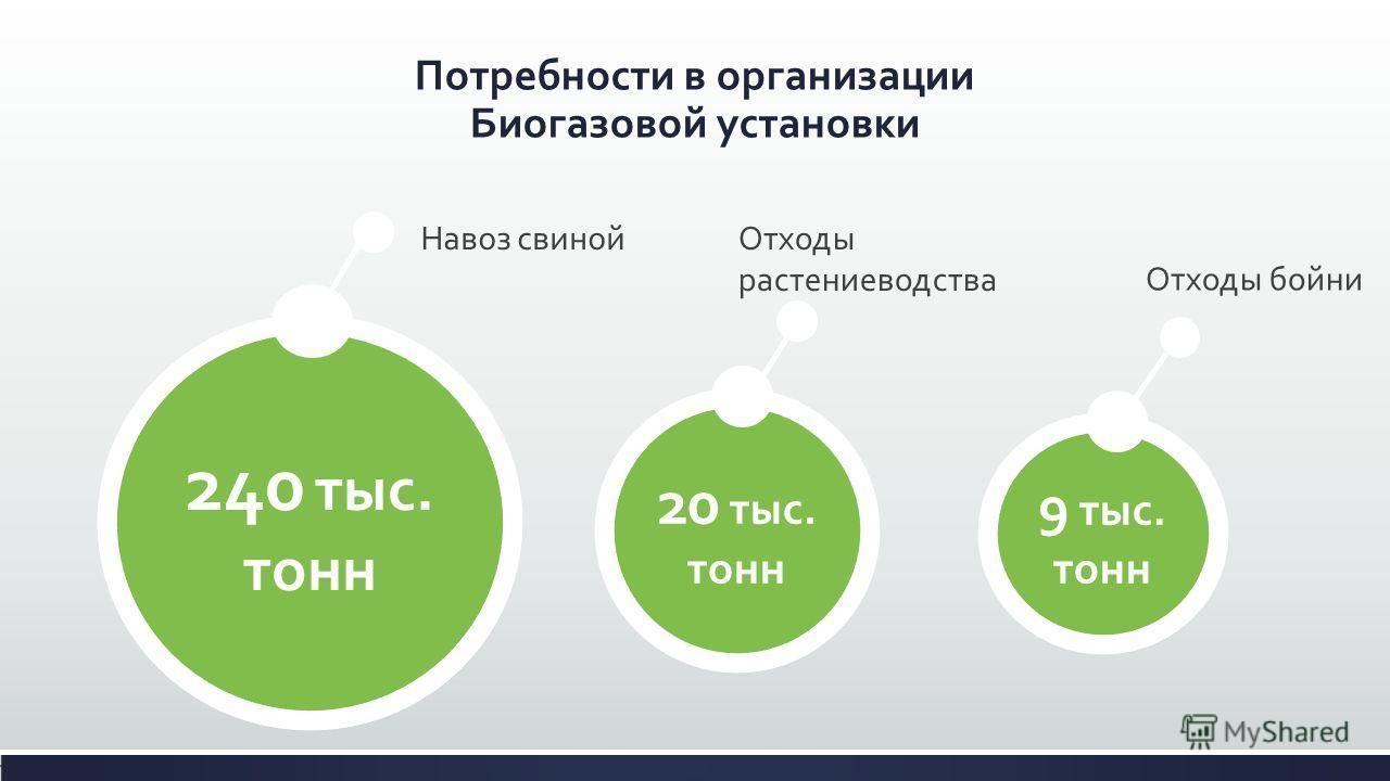 Потребности в организации Биогазовой установки 240 тыс. тонн Навоз свиной 20 тыс. тонн Отходы бойни 9 тыс. тонн Отходы растениеводства