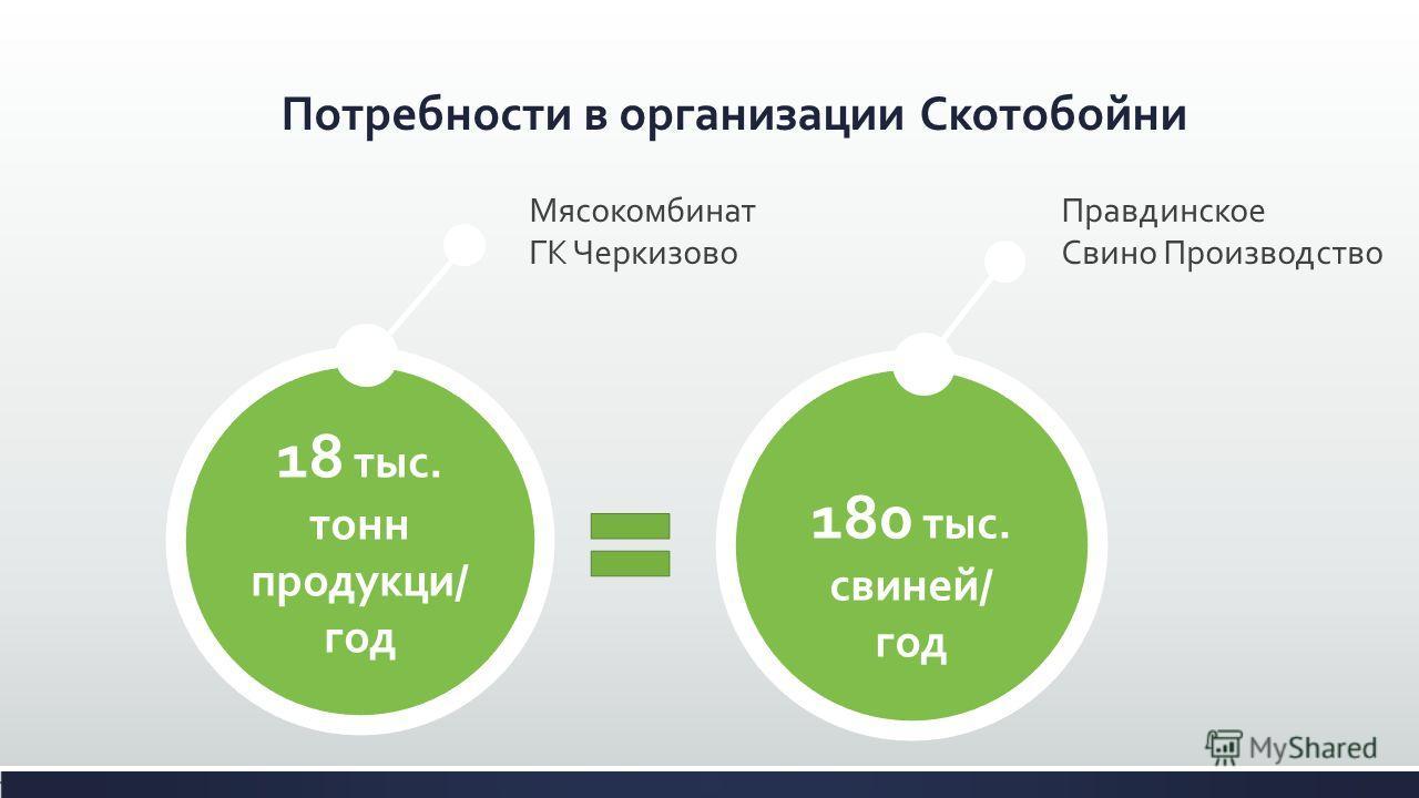 Потребности в организации Скотобойни 180 тыс. свиней/ год Правдинское Свино Производство 18 тыс. тонн продукци/ год Мясокомбинат ГК Черкизово