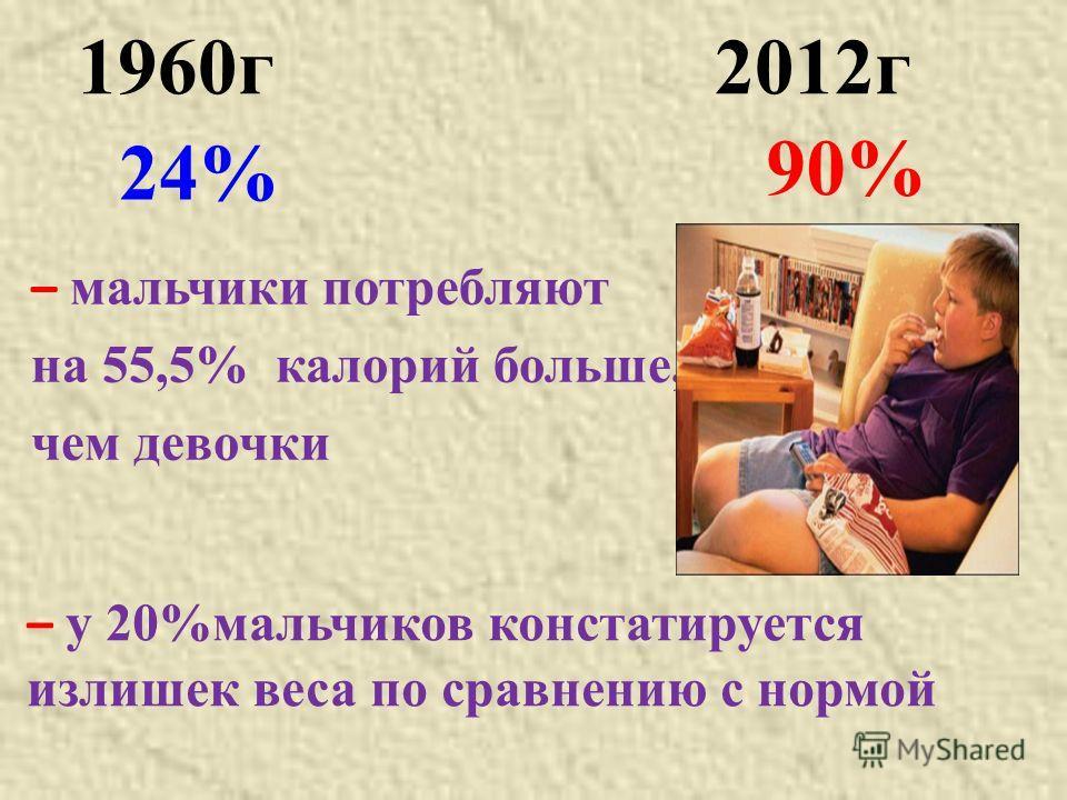 24% – мальчики потребляют на 55,5% калорий больше, чем девочки 1960г 2012г – у 20%мальчиков констатируется излишек веса по сравнению с нормой 90%