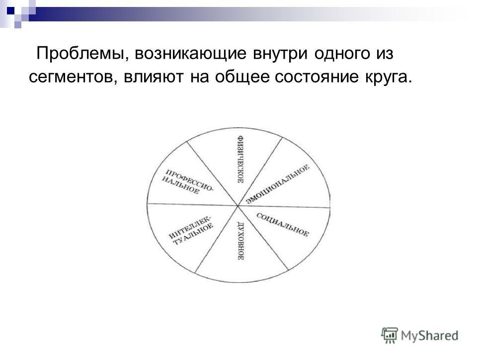 Проблемы, возникающие внутри одного из сегментов, влияют на общее состояние круга.