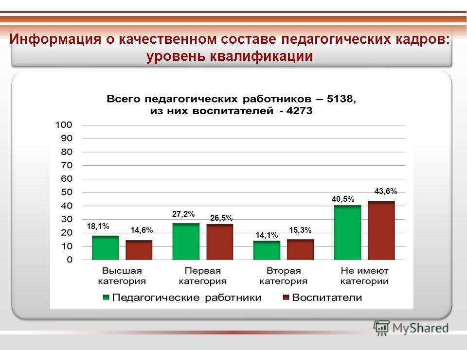 Информация о качественном составе педагогических кадров: уровень квалификации 14,1% 15,3% 40,5% 43,6% 18,1% 14,6% 27,2% 26,5%