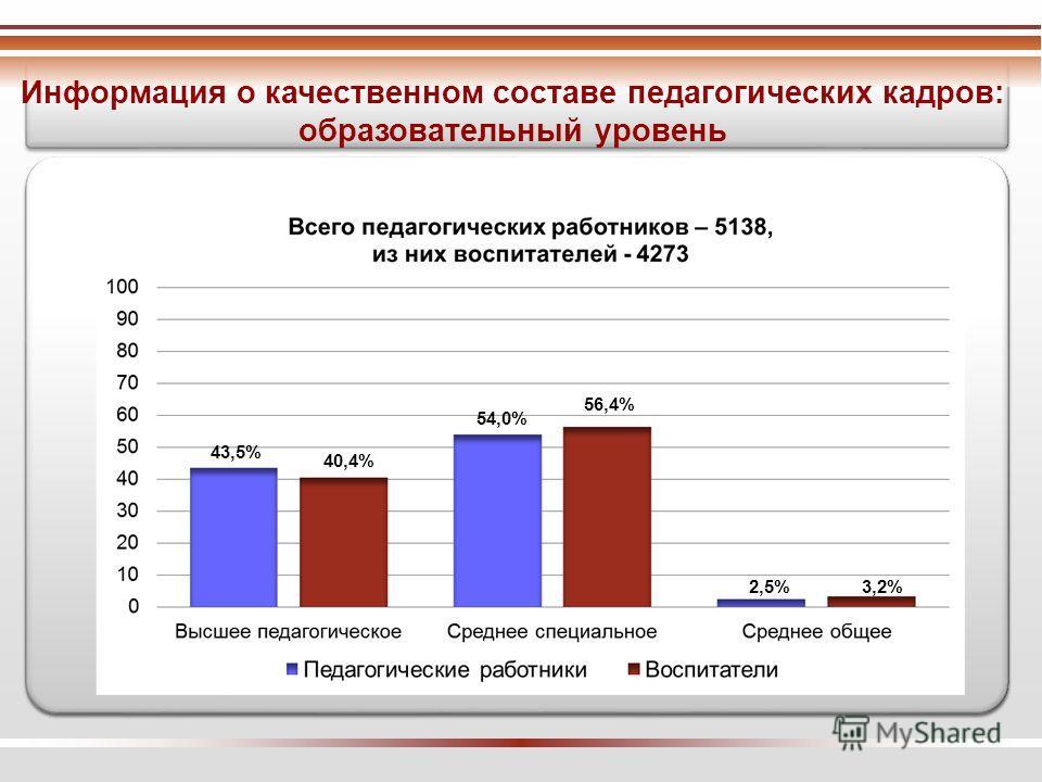 Информация о качественном составе педагогических кадров: образовательный уровень 43,5% 40,4% 54,0% 56,4% 2,5%3,2%