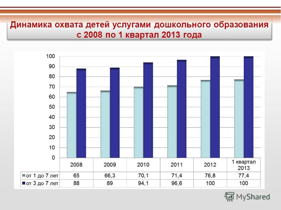 Динамика охвата детей услугами дошкольного образования с 2008 по 1 квартал 2013 года