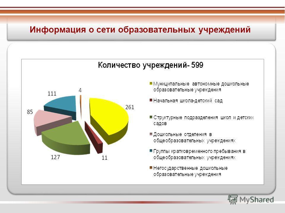 Информация о сети образовательных учреждений