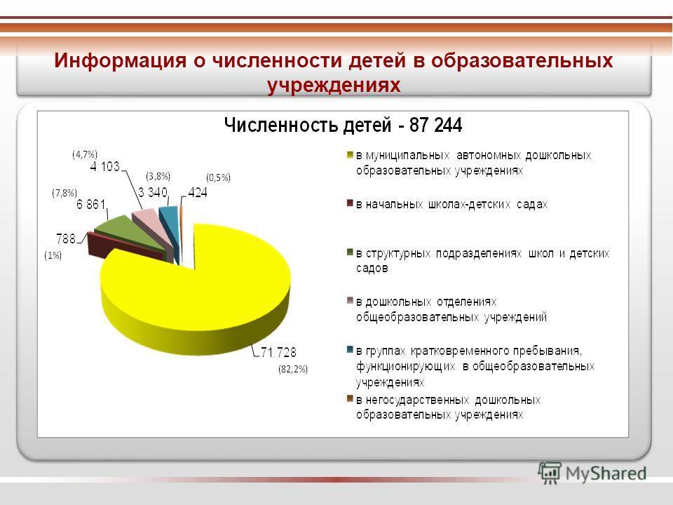 Информация о численности детей в образовательных учреждениях