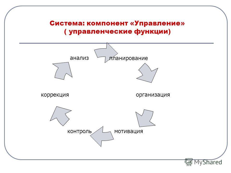 Система: компонент «Управление» ( управленческие функции) планирование организация мотивацияконтроль коррекция анализ