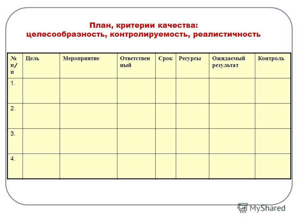 п / п ЦельМероприятиеОтветствен ный СрокРесурсыОжидаемый результат Контроль 1. 2. 3. 4. План, критерии качества: целесообразность, контролируемость, реалистичность