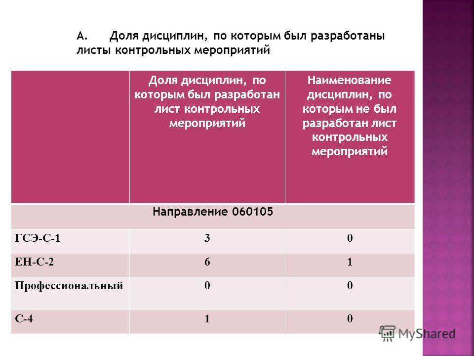Доля дисциплин, по которым был разработан лист контрольных мероприятий Наименование дисциплин, по которым не был разработан лист контрольных мероприятий Направление 060105 ГСЭ-С-130 ЕН-С-261 Профессиональный00 С-410 А. Доля дисциплин, по которым был