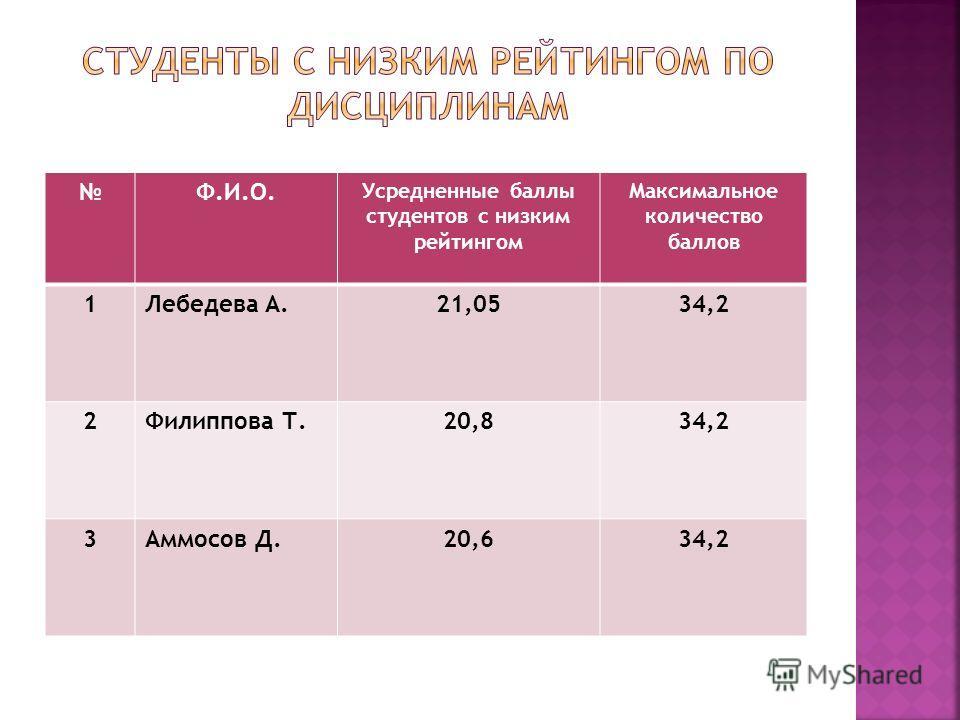 Ф.И.О. Усредненные баллы студентов с низким рейтингом Максимальное количество баллов 1Лебедева А.21,0534,2 2Филиппова Т.20,834,2 3Аммосов Д.20,634,2