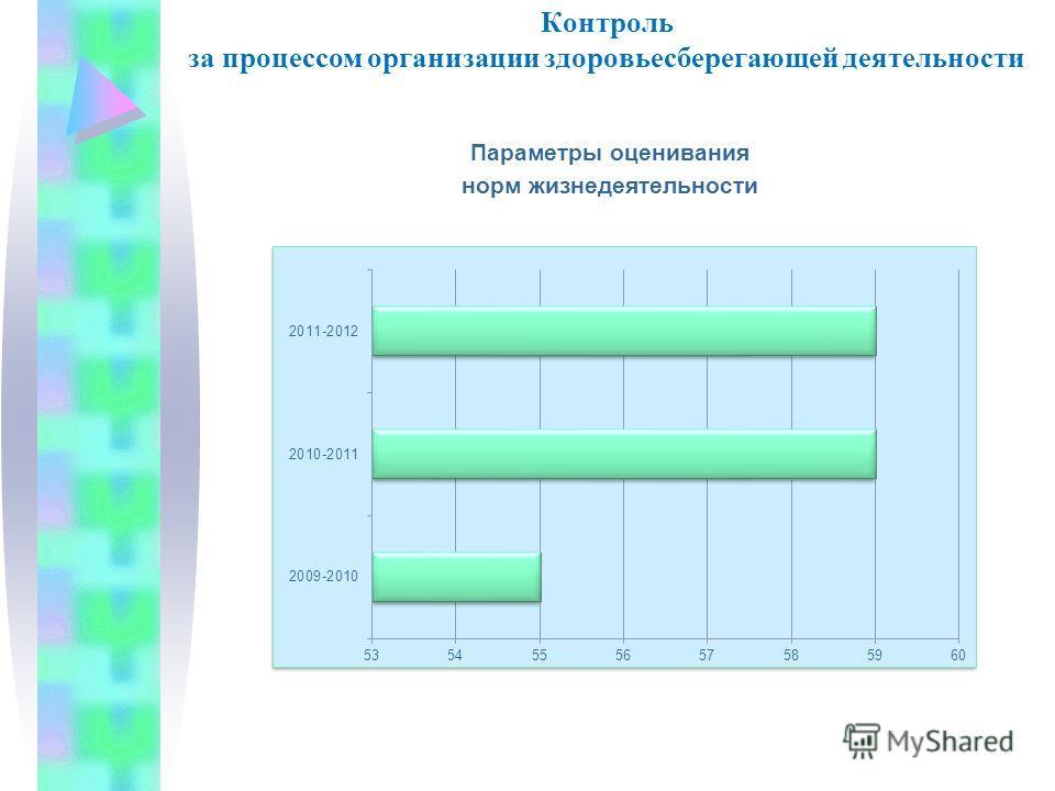 Контроль за процессом организации здоровьесберегающей деятельности Параметры оценивания норм жизнедеятельности