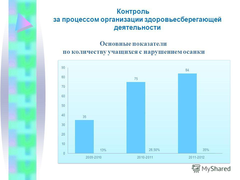 Контроль за процессом организации здоровьесберегающей деятельности Основные показатели по количеству учащихся с нарушением осанки