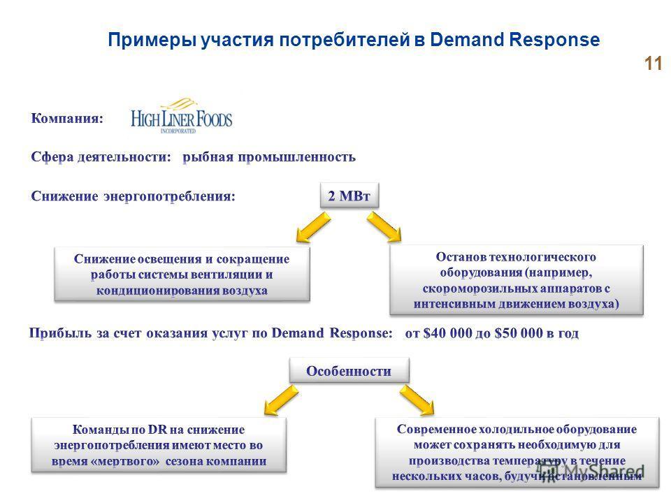 Примеры участия потребителей в Demand Response 11